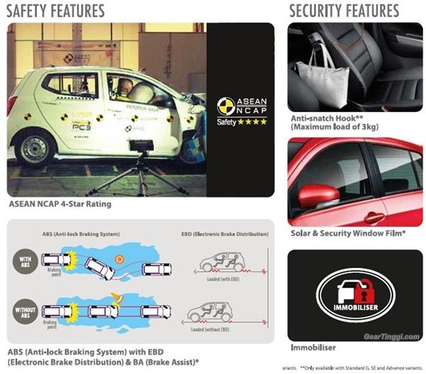 Perodua Axia Safety 2014.01