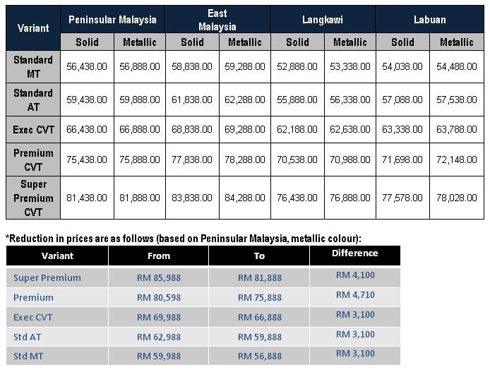 Proton Exora Price 2015