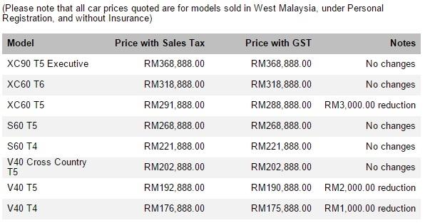 Volvo Price GST 2015