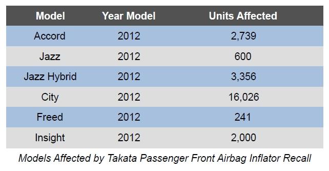 Honda Malaysia mengumumkan panggilan semula 24,962 unit model kenderaan tahun 2012 untuk penggantian beg udara Takata bahagian penumpang sisi (sebelah pemandu). Model yang terlibat dalam panggilan semula ini ialah Accord, Jazz, Jazz Hybrid, City, Freed dan Insight yang kesemuanya model tahun 2012.